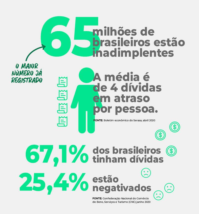 Estatísticas de inadimplência no Brasil em 2020