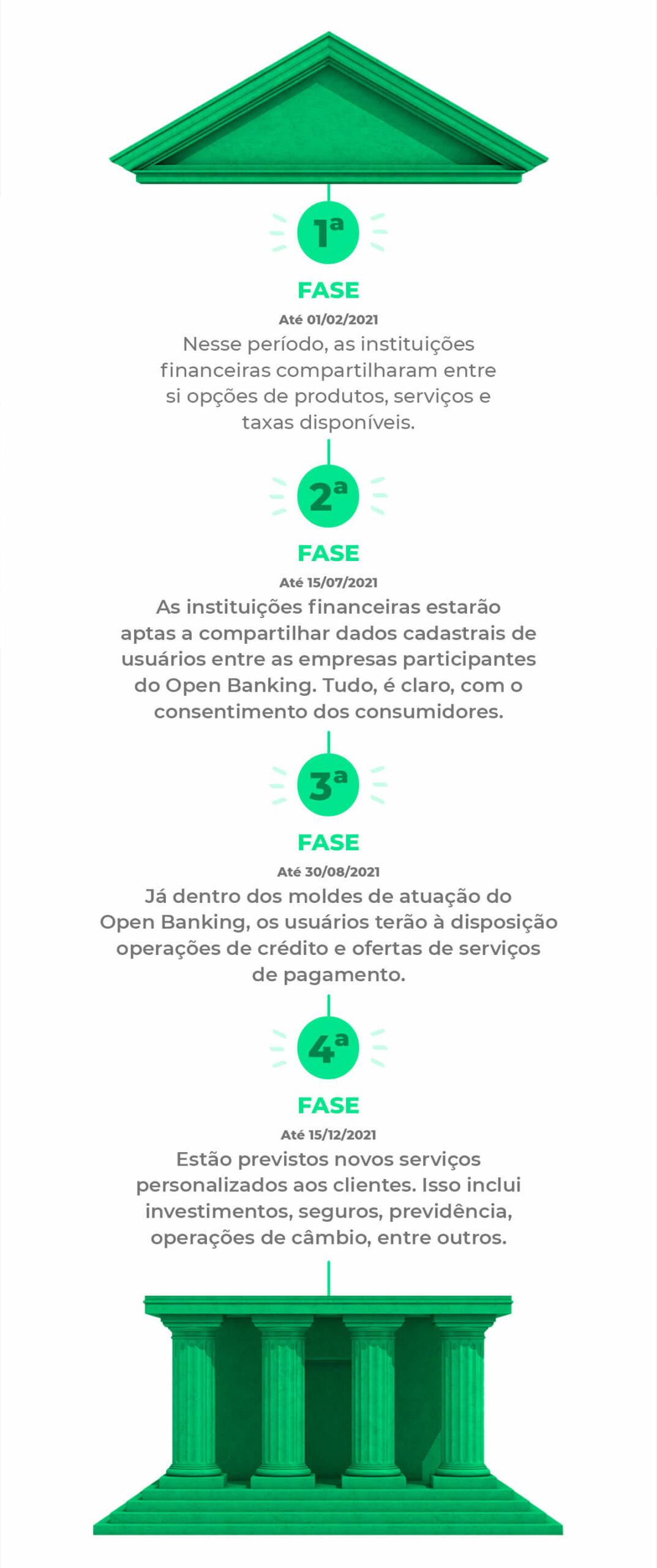 Fases de implementação do Open Banking | QuiteJá